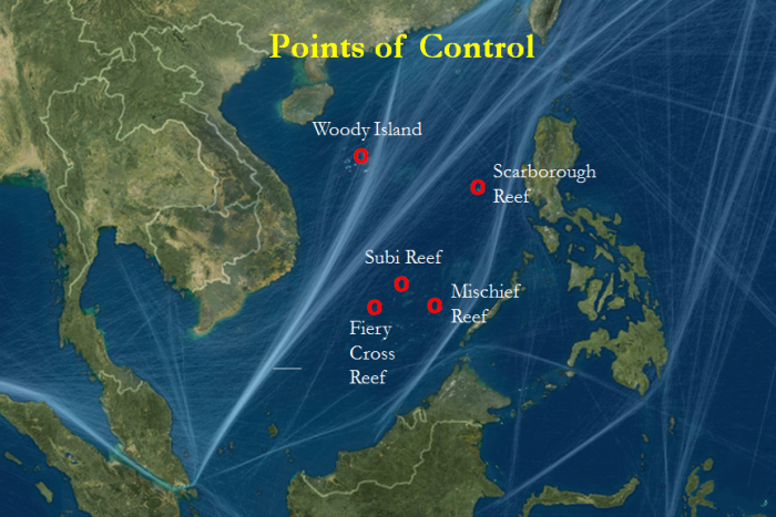 SCS points of control